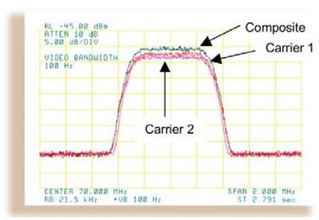 CDM-625 Carrier-In-Carrier Double Talk Diagram