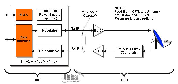 C Band Lnb Block Diagram