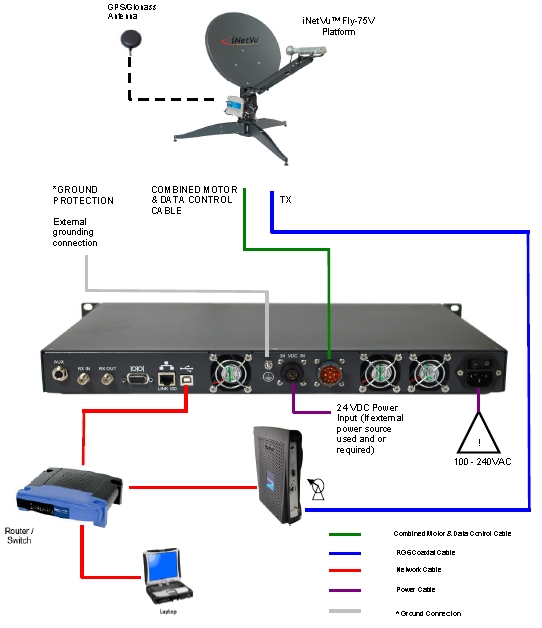 iNetVu FLY-75V Network Interface Connection Diagram