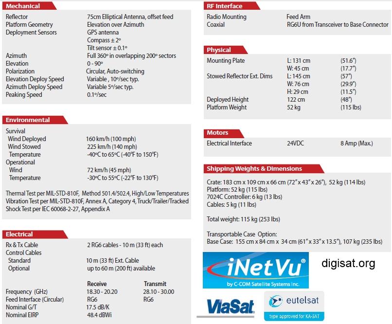 iNetVu Ka75 Specifications