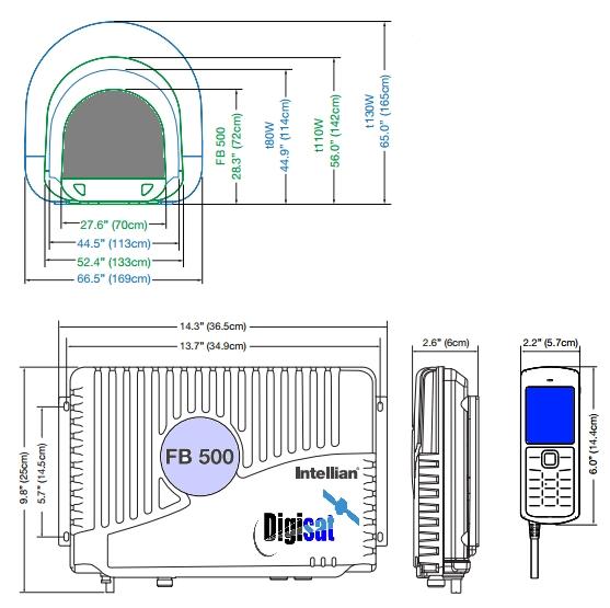 Intellian FB-500 Dimensions