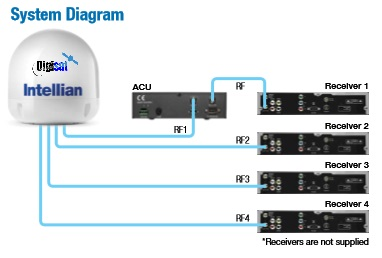Intellian i6 Antenna Configuration