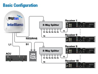 Intellian S6HD Standard Maritime TV System Config
