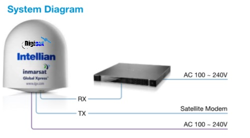 Intellian maritime VSAT System Diagram