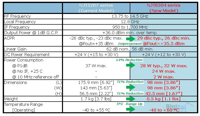 NJT8304 NJT5207 Comparison Chart