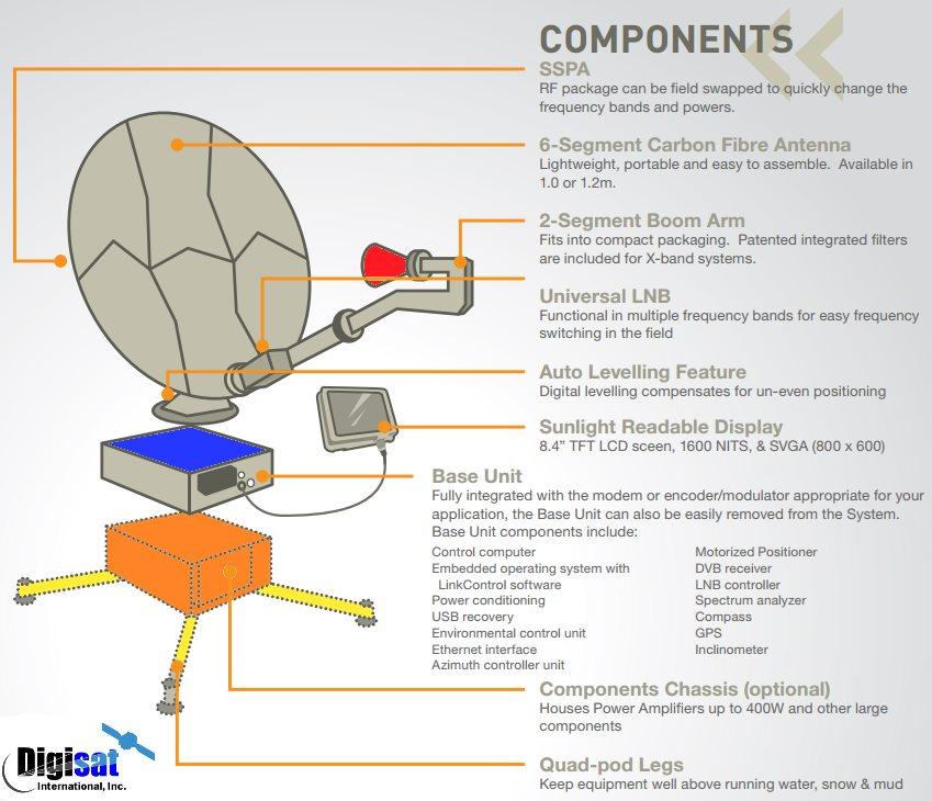 Norsat Globetrekker SNG System Diagram