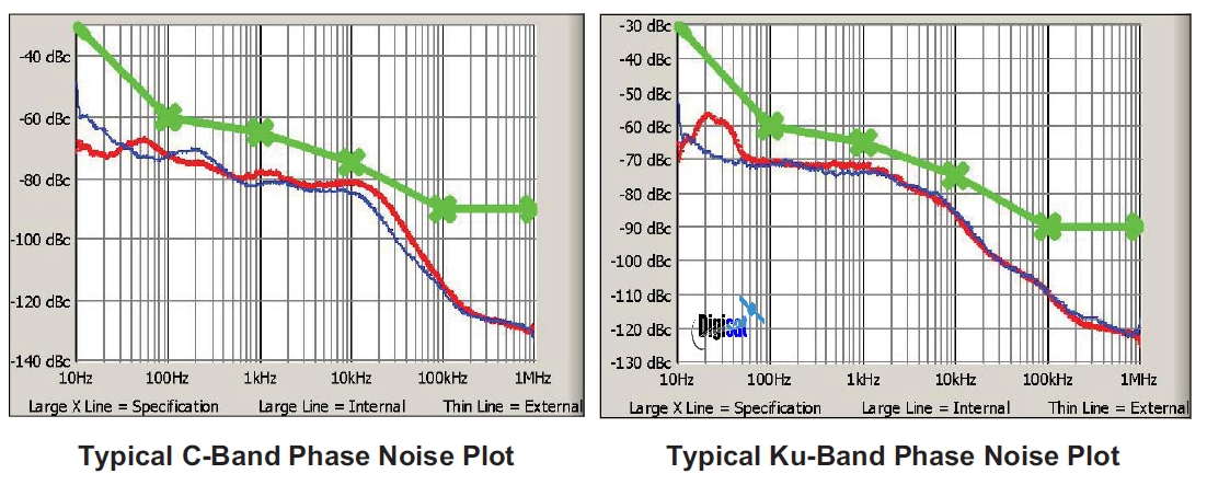 Teledyne vBUC X-Band RF Phase Noise