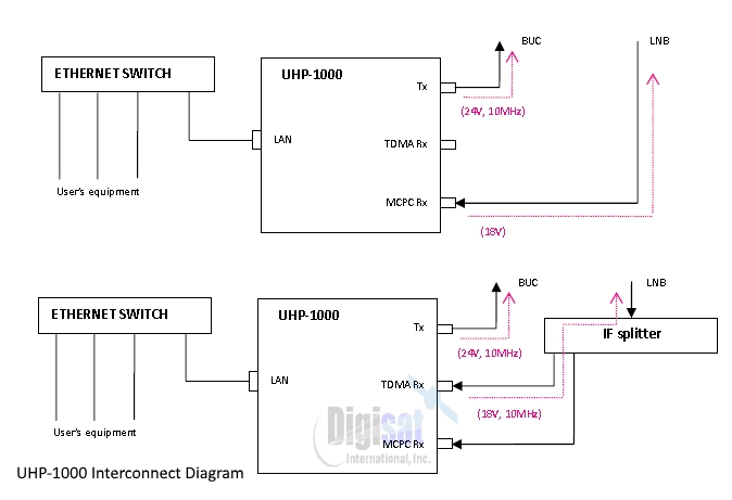 Romantis UHP-1000 cabling interconnect diagram