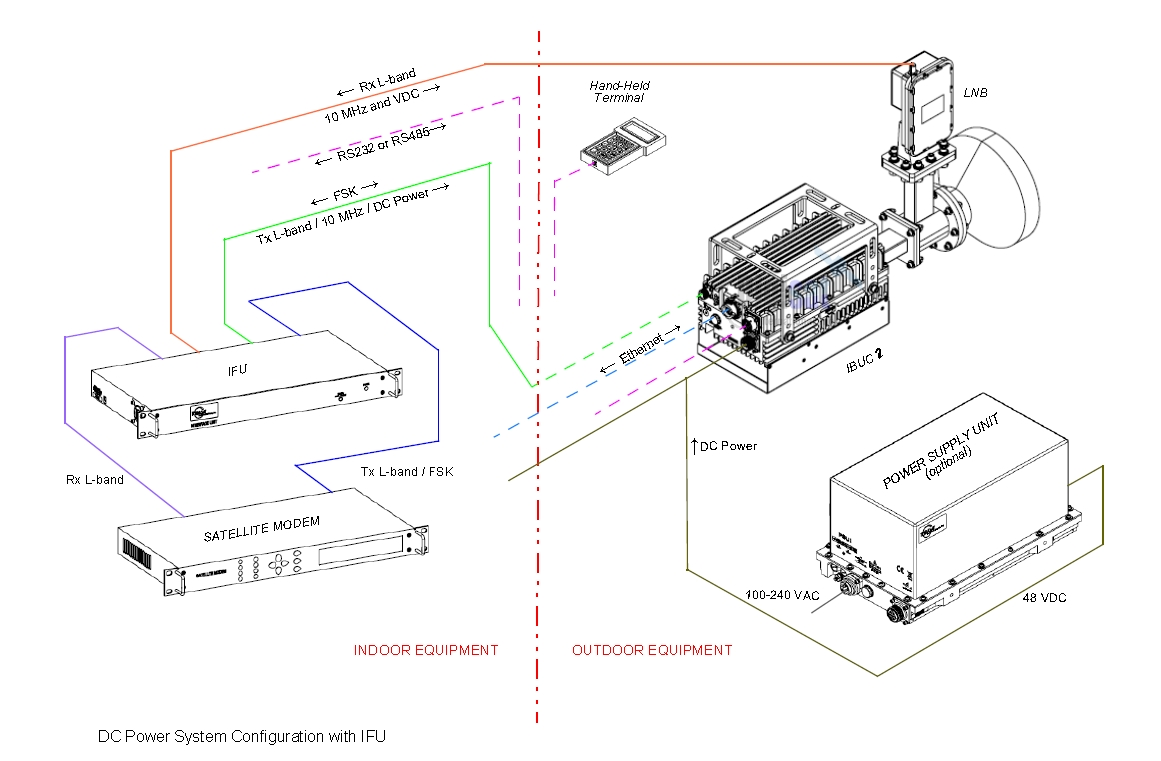 Terrasat IBUC-2 RF IFL Cabling Diagram