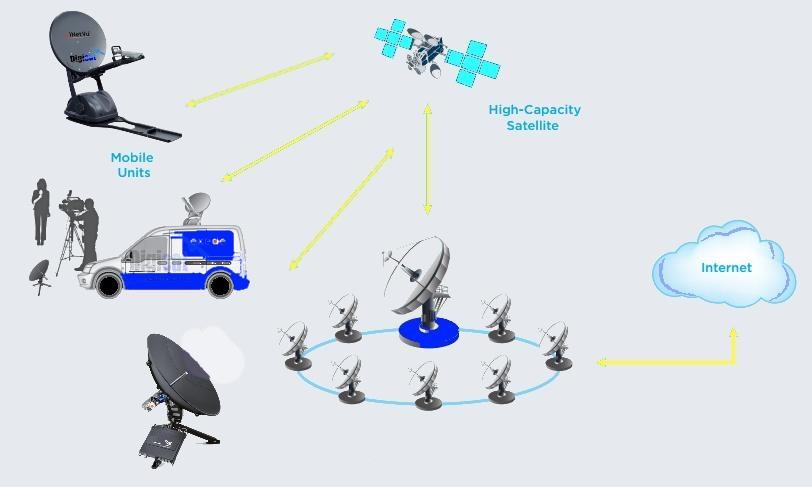 Viasat Exede Surfbeam 2 Pro Portable Terminal network diagram