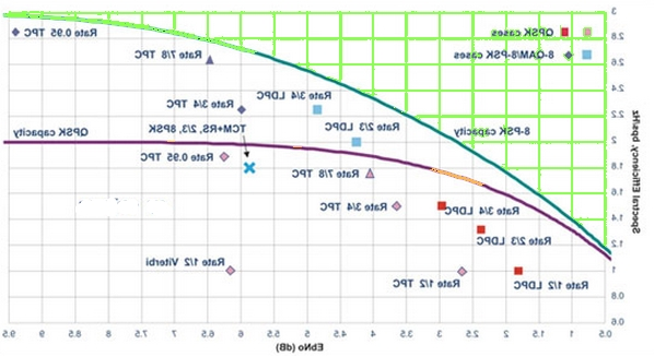 Advanced Forward Error Correction Optimization Diagram