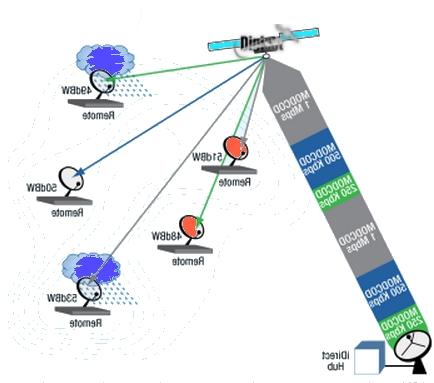DVB-S2 Modulator Network Diagram