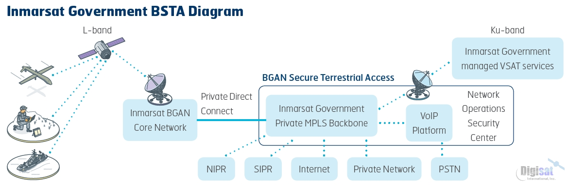 Inmarsat Government Bgan Secure Terrestrial Access Service