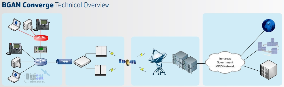 Inmarsat Global Mobile Satellite Services For Land  Maritime And Aviation