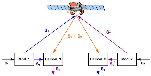 Satellite Signal Cancellation Optimizer Diagram