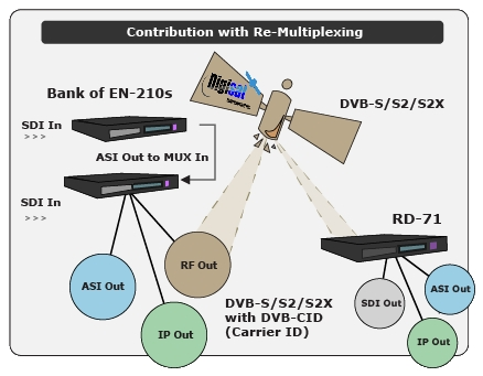 EN-210 Video Contribution with Re-multiplexing diagram