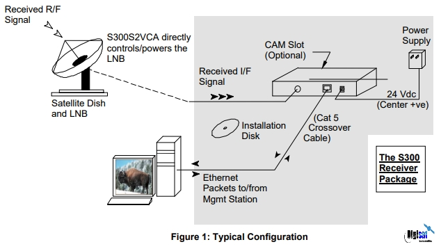 Novra S300N NOAA Port Satellite Weather Receiver Configuration Diagram