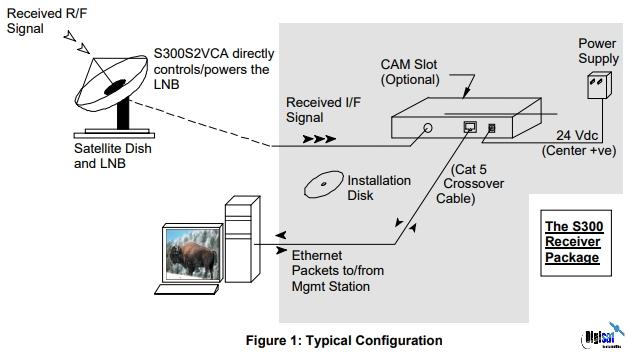 Novra S75 Pro DVB IP Satellite Data Receiver