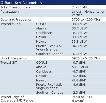 Intelsat Galaxy G-25 Satellite Footprint Map, Transponders