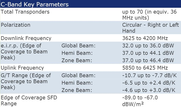 Intelsat 10-02 C-Band & Ku-Band Transponder Footprint Map